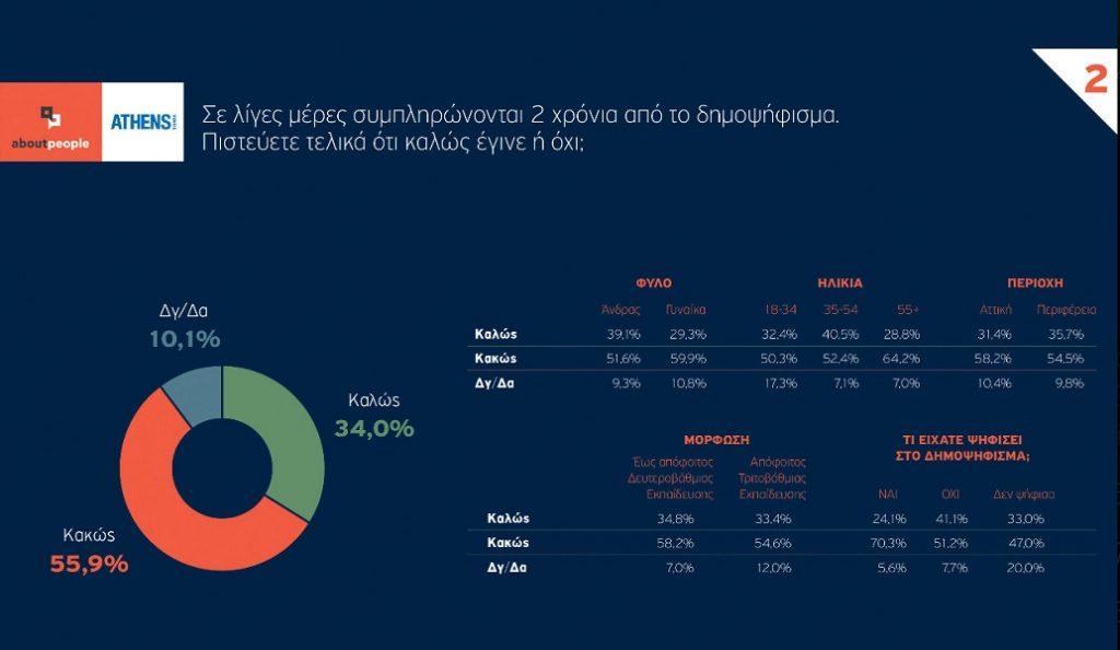 Δημοσκόπηση: Το 56% θεωρεί πως το δημοψήφισμα έβλαψε την Ελλάδα | Pagenews.gr