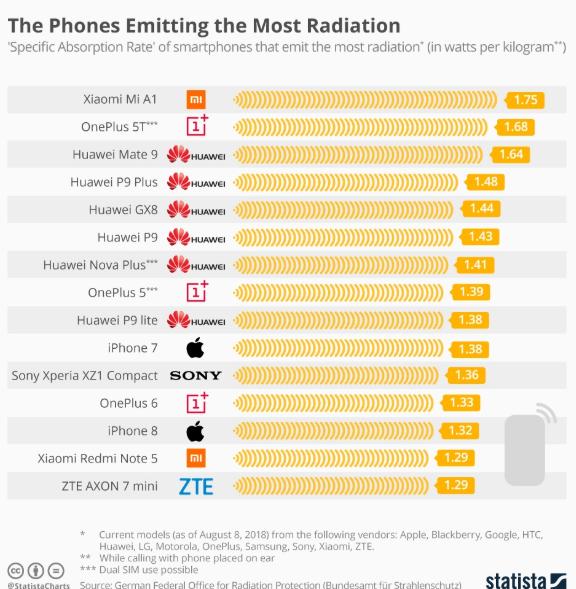 Κινητά ακτινοβολία: Ποια εκπέμπουν τα υψηλότερα επίπεδα (pic)