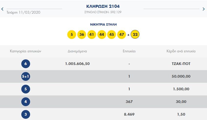Lotto 11.3.20