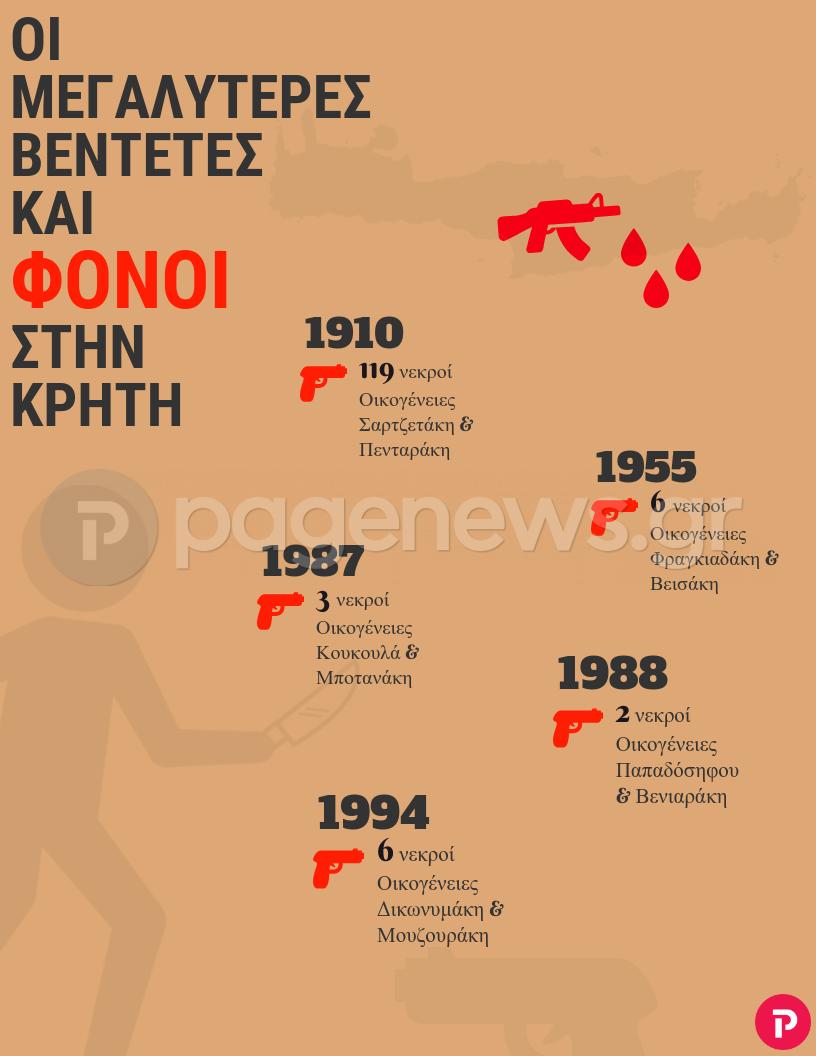 Οι μεγαλύτερες βεντέτες και φόνοι στην Κρήτη