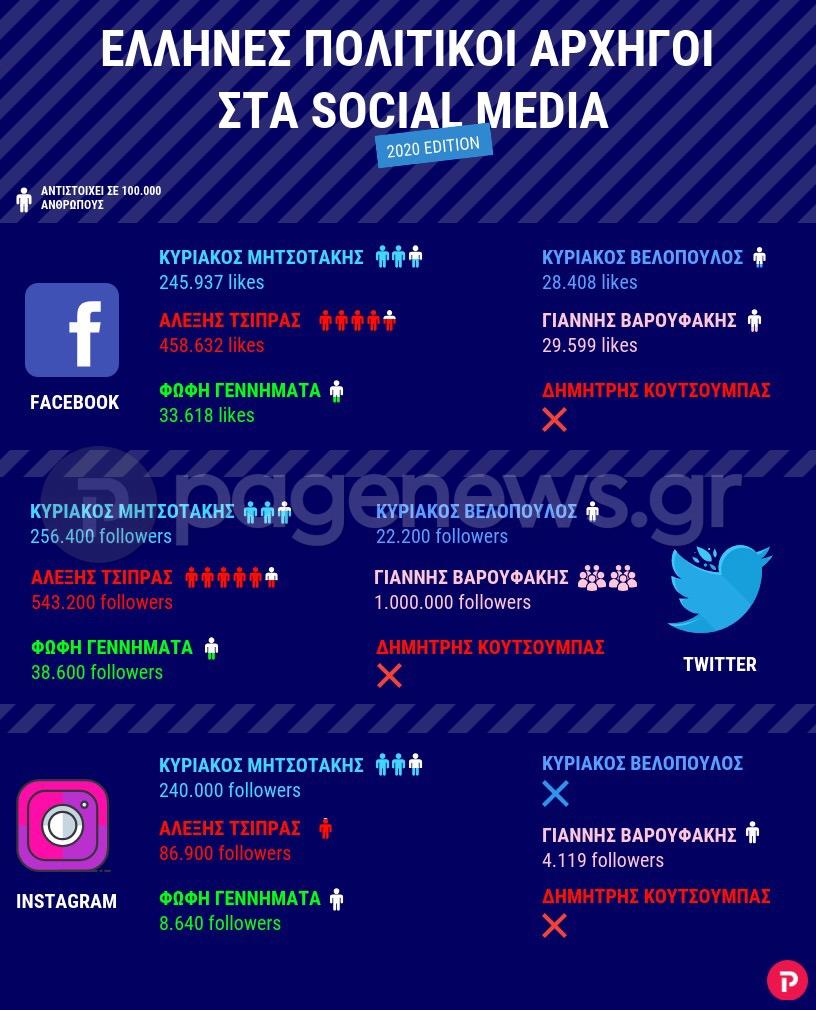 Πόσους followers έχουν οι πολιτικοί αρχηγοί στα social media