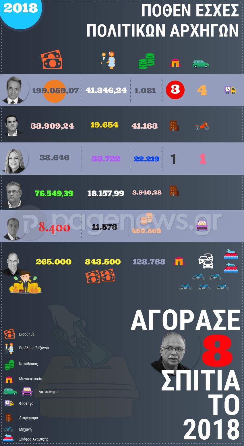 Όλα τα πόθεν έσχες των πολιτικών αρχηγών σε ένα infographic