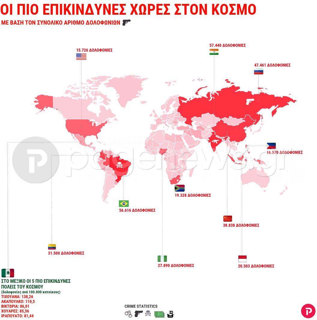 Αυτές είναι οι πιο επικίνδυνες χώρες – Εκεί καταγράφονται οι περισσότερες δολοφονίες
