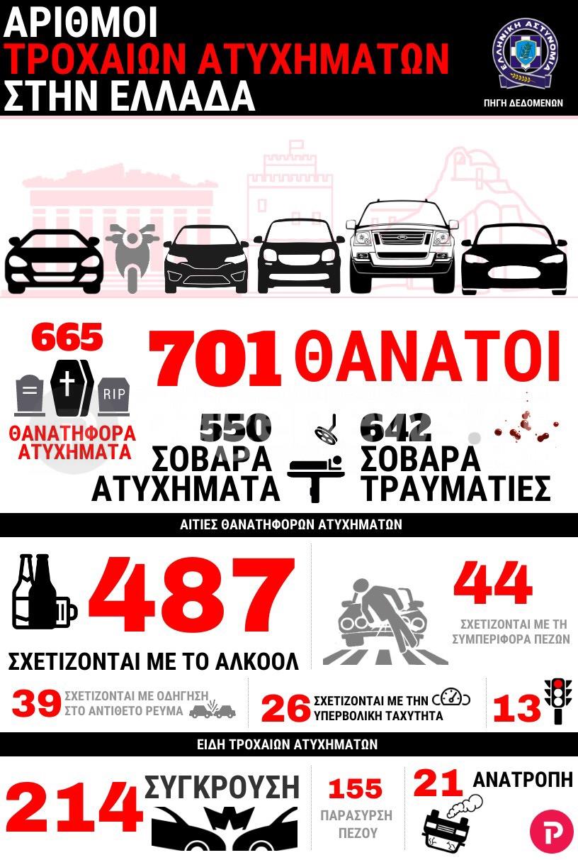Αυξήθηκαν τα τροχαία ατυχήματα το 2019