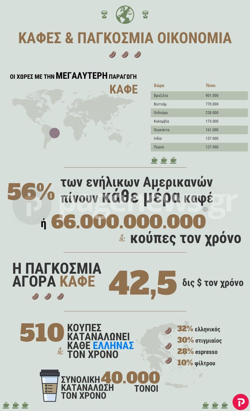 Η «δύναμη» του καφέ στην παγκόσμια οικονομία