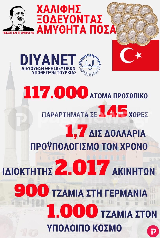 Diyanet: Κράτος εν κράτει στην Τουρκία