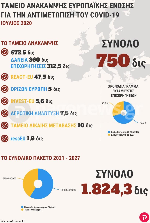 Η ιστορική συμφωνία των 750 δισεκατομμυρίων ευρώ του Ταμείου Ανάκαμψης