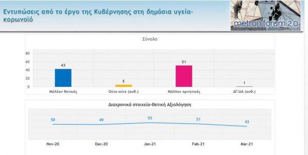 Δημοσκόπηση Metron Analysis: