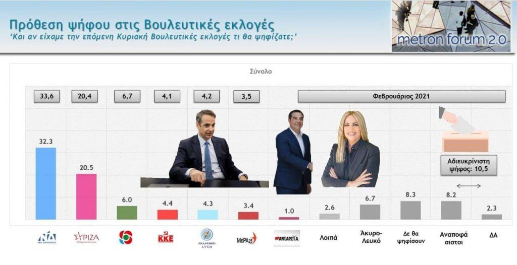 Δημοσκόπηση Metron Analysis: Μειώθηκε η διαφορά ΝΔ ΣΥΡΙΖΑ