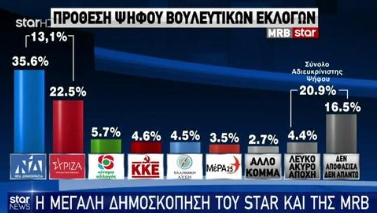 Δημοσκόπηση MRB: Η πρόθεση ψήφου