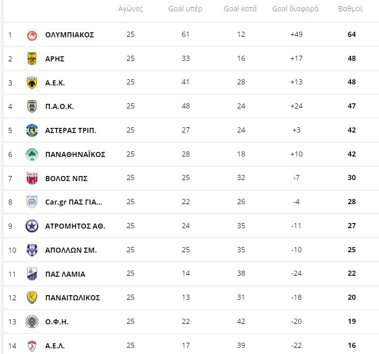 Λαμία - Λάρισα: Η βαθμολογία της Super League μετά τον αγώνα