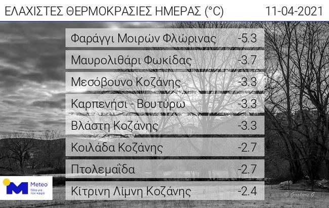 Καιρός Ελλάδα: -5 καταγράφηκε στη Φλώρινα