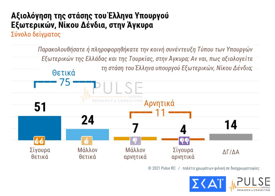Δημοσκόπηση ΣΚΑΪ: Πώς είδαν οι πολίτες την παρουσία του Νίκου Δένδια στην Τουρκία