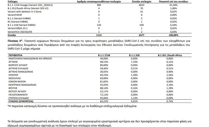 Πίνακας 3: Απόλυτη και σχετική συχνότητα θετικών δειγμάτων για μετάλλαξη του SARS-CoV-2 ανά τύπο στελέχους από την έναρξη λειτουργίας του Εθνικού Δικτύου Γονιδιωματικής Επιτήρησης για τις μεταλλάξεις του SARS-CoV-2 μέχρι σήμερα.