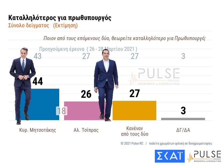 Δημοσκόπηση ΣΚΑΪ: Ποιος είναι ο καταλληλότερος πρωθυπουργός