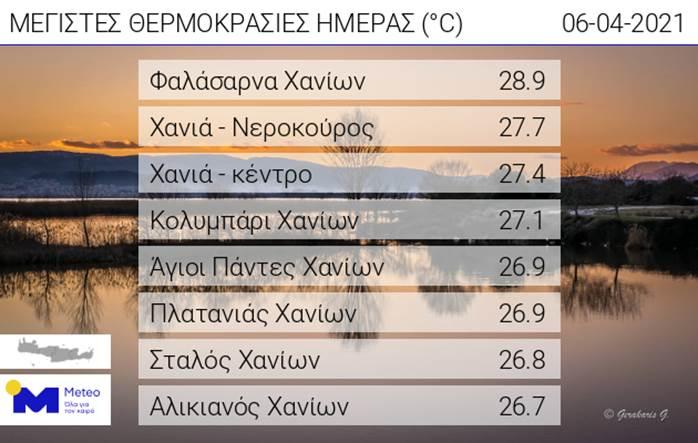 Καιρός Κρήτη: Οι μέγιστες θερμοκρασίες της ημέρας