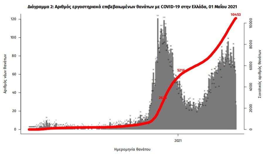 Ο αριθμός των εργαστηριακά επιβεβαιωμένων θανάτων από κορωνοϊό στην Ελλάδα